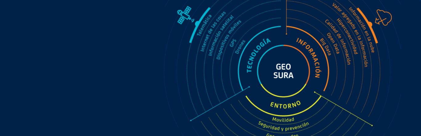 Seguros SURA - Habitat - Geociencias - Imagen principal - Geo SURA - herramienta - competitividad - organizaciones - America Latina
