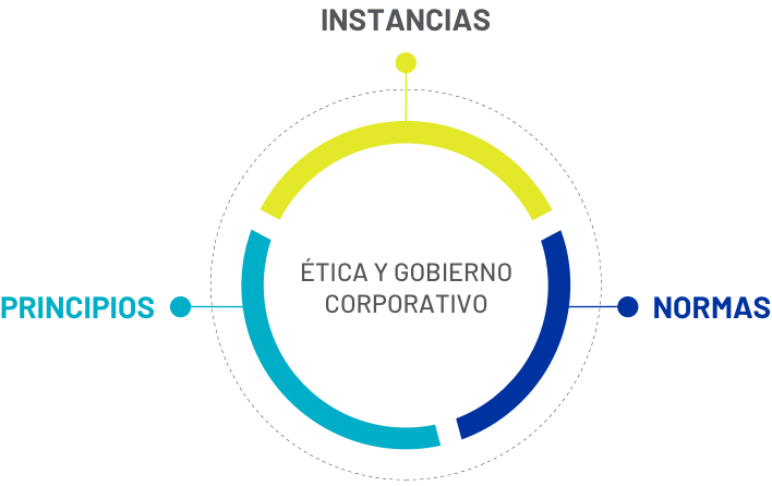 img-grafico-gobierno-corporativo